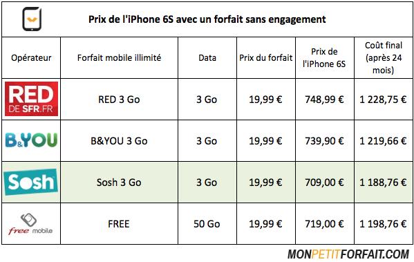 prix iphone 6s operateurs sans engagement iPhone 6S : découvrez les prix selon les forfaits des opérateurs