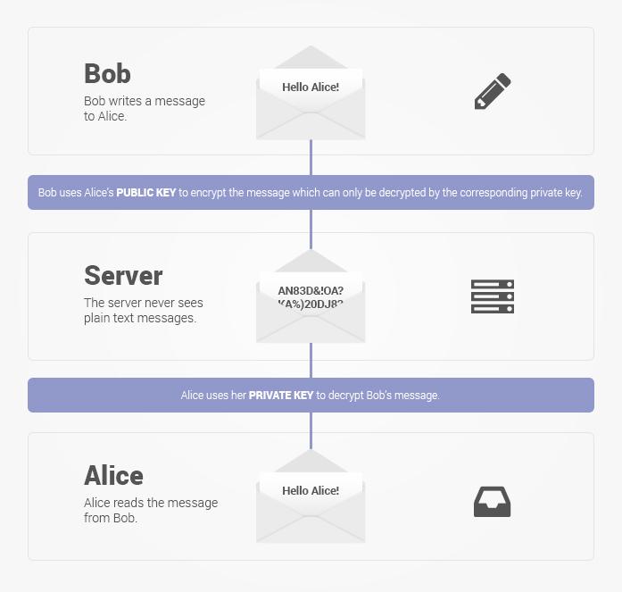encryptage protonmail ProtonMail, une application gratuite pour envoyer et recevoir des mails cryptés