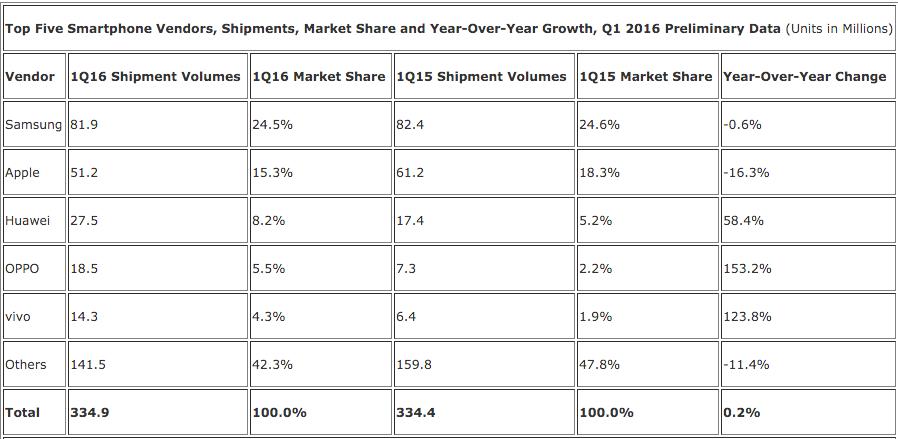 Apple IDC part de marche smartphone T1 2016 : liPhone chute à 15% de part du marché des smartphones