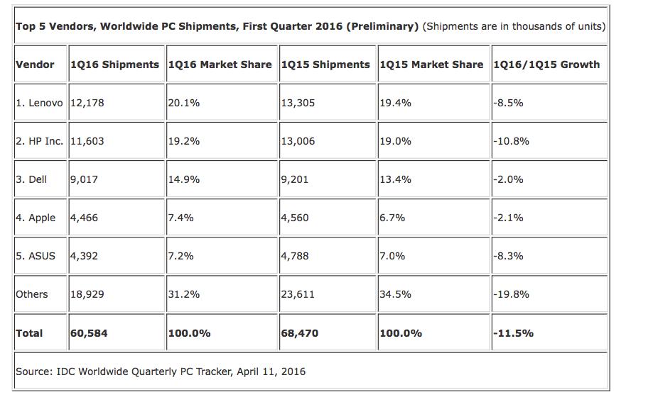 classement ventes pc T1 2016 En 2016 les ventes de Mac continuent de progresser par rapport aux autres PC
