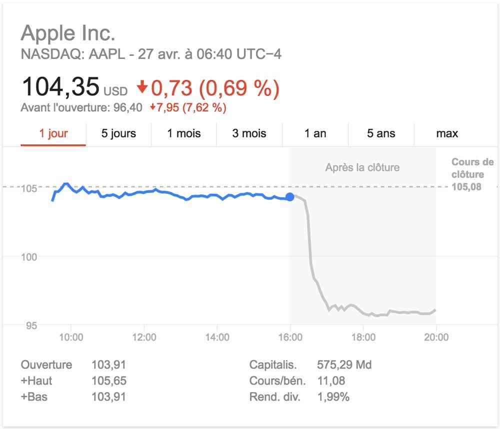 cours action aapl apple chute T1 2016 T1 2016 : première baisse des ventes diPhone dune année sur lautre officiellement confirmée !