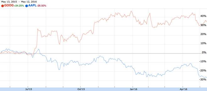 google apple bourse Google repasse brièvement devant Apple en termes de valeur en bourse