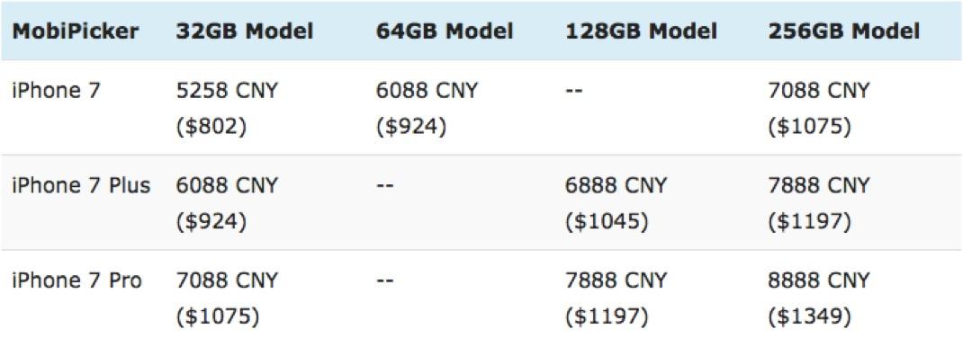 gamme iphone 7 prix Rumeur : un tableau des prix de liPhone 7 pour la Chine