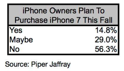 sondage intention achat iphone 7 2/3 des possesseurs diPhone sont susceptibles de passer à liPhone 7