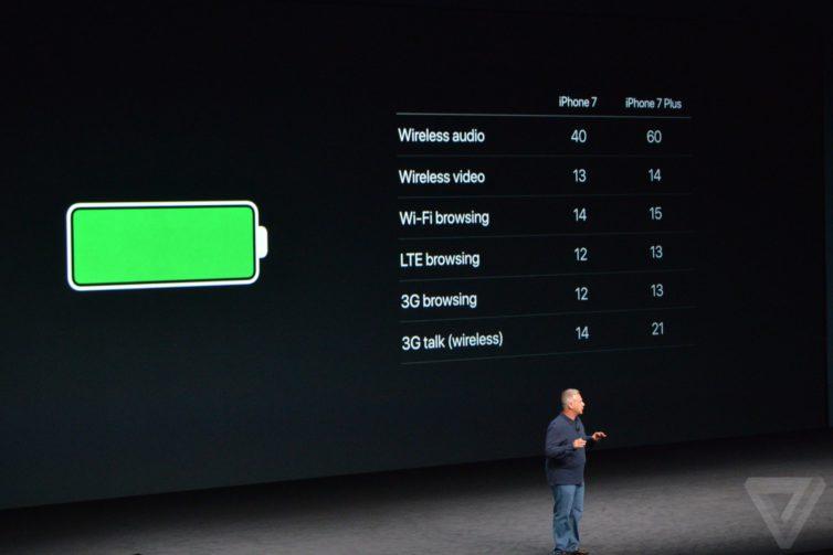 iphone 7 autonomie 754x503 iPhone 7 / Apple Watch 2 : prix, nouveautés et dates de sortie