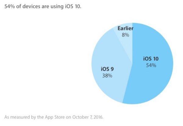 img 8577 2 iOS 10 est installé sur 54% des appareils Apple compatibles