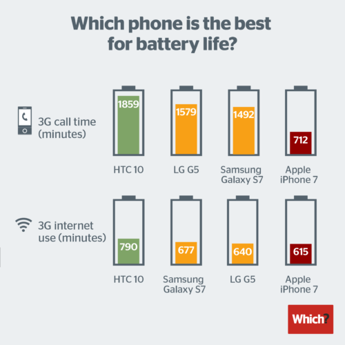 smartphone battery life 2016 500x500 iPhone 7 vs smartphones Android : test dautonomie