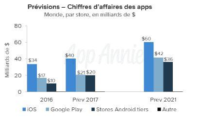 Prévisions 2016 21 Marché des applications : Android dépasse iOS en 2017 ?