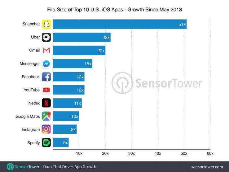 augmentation poids applications populaires 2013 2017 1 10 applications iPhone populaires dont leur poids augmentent au fil des mises à jour