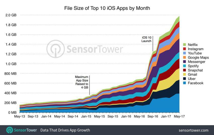 augmentation poids applications populaires 2013 2017 2 850x539 10 applications iPhone populaires dont leur poids augmentent au fil des mises à jour