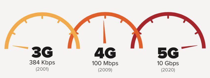 5g speedometer Réseau mobile 5G : Apple reçoit lautorisation de tester le réseau mobile 5G