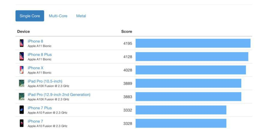 test iphone 8 iphone x ipad 850x432 Test : liPhone 8 et liPhone 8 Plus beaucoup plus performants que liPhone X ?