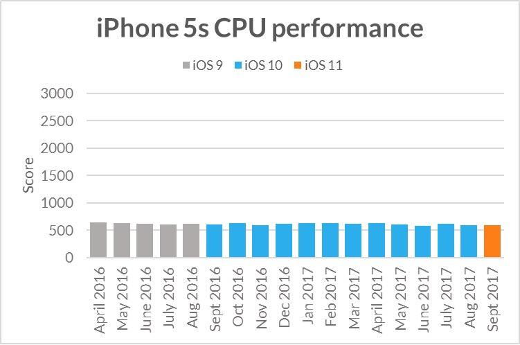 futuremark test benchmarks iphone 5s Selon une étude, les mises à jour diOS ne ralentissent pas les iPhone