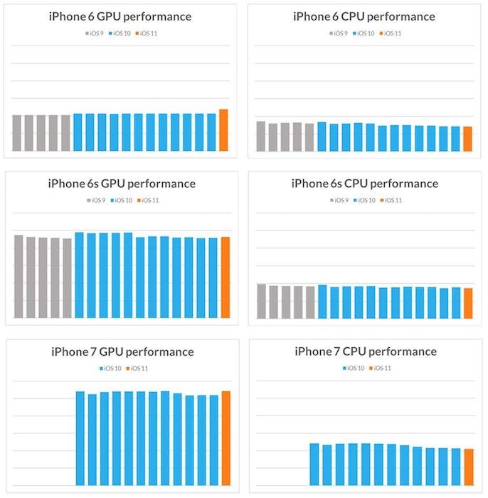 futuremark test benchmarks iphone 6 6s 7 Selon une étude, les mises à jour diOS ne ralentissent pas les iPhone