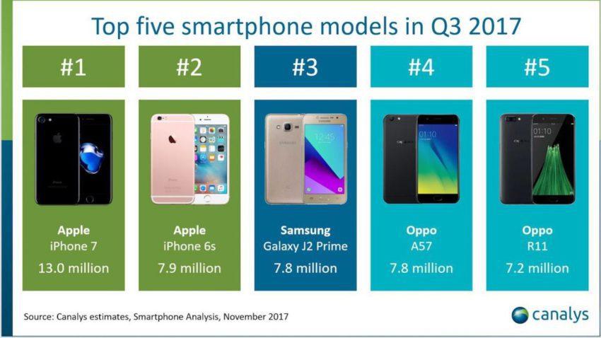 Top 5 Smartphones Models Q3 2017 850x478 Les ventes diPhone 7 ont dépassées ceux de liPhone 8 pour le 3e trimestre