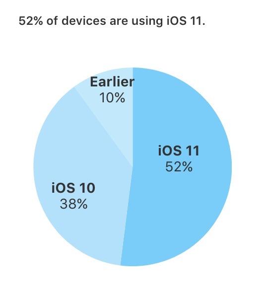 iOS 11 Pourcentage iOS 11 est installé sur 52% des iPhone, iPad et iPod touch