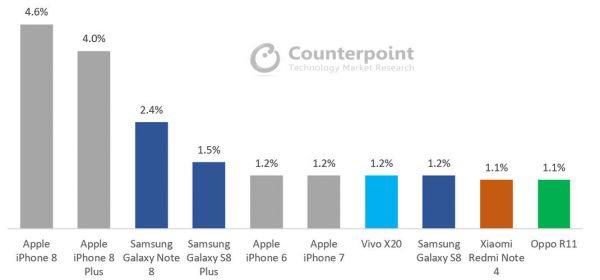 Counterpoints Market Pulse Resultat Octobre 2017 Les iPhone 8 et 8 Plus ont dominé les ventes de smartphones pour le mois doctobre