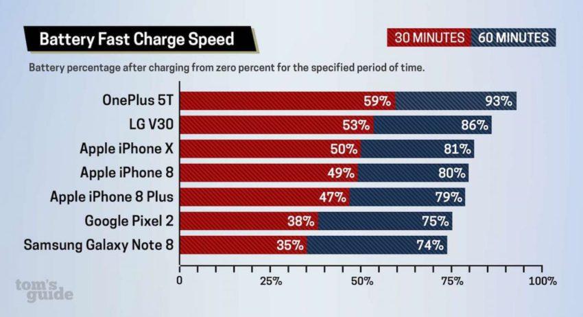 IMG 3370 850x462 La recharge rapide de liPhone X et de liPhone 8 nest pas très rapide