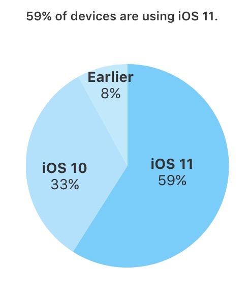 iOS 11 Pourcentage Installation iOS 11 est installé sur 59% des appareils iOS en circulation