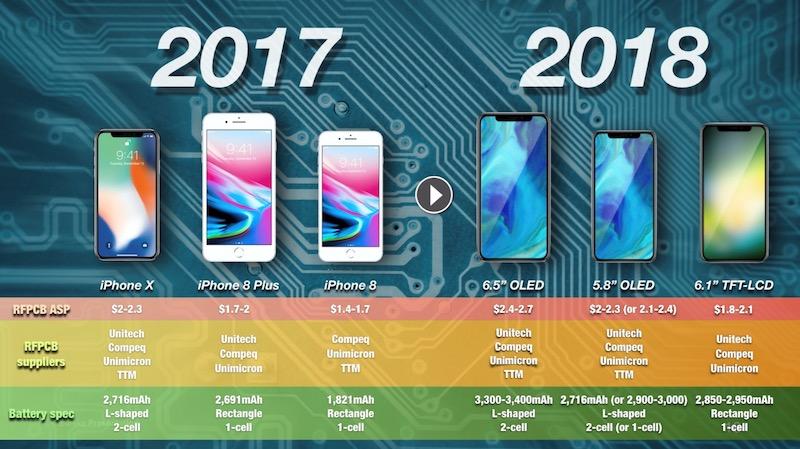 iPhone 2018 Batterie Kuo Une batterie en L, comme sur liPhone X, pour les prochains iPhone de 2018 ?