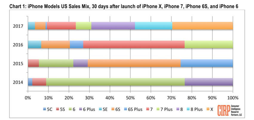 iPhone 8 8 Plus X Statistiques Ventes 850x404 Les ventes diPhone 8 et 8 Plus ont été plus favorables que celles de liPhone X
