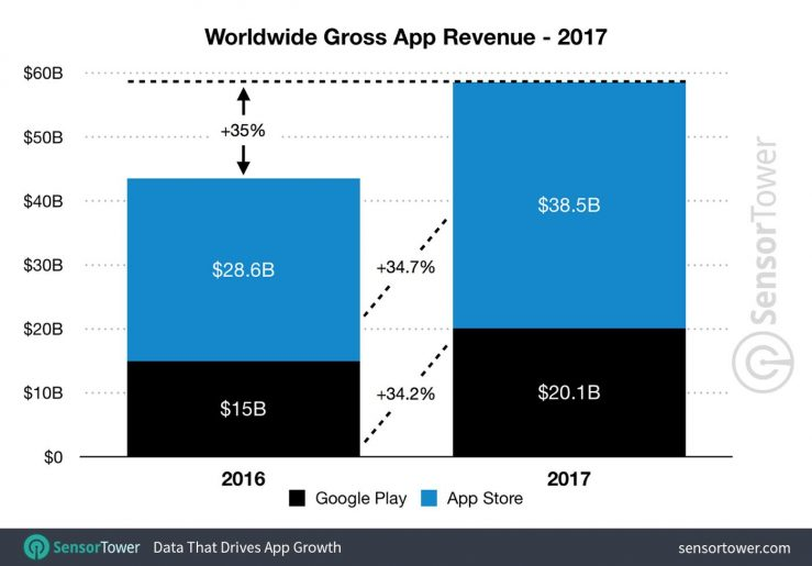 App Store vs Google Play Store Revenus 2017 LApp Store a rapporté beaucoup plus dargent que le Google Play Store en 2017