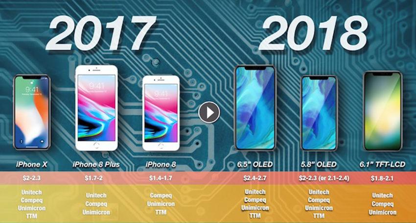 iPhone 2018 Ecran OLED LCD 850x457 iPhone de 2018 : le modèle LCD de 6,1 pouces aurait 200 dollars de moins que les modèles OLED