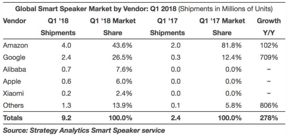 HomePod Apple Donnees Vente 1000x469 Mauvaises ventes du HomePod : 600 000 unités écoulées