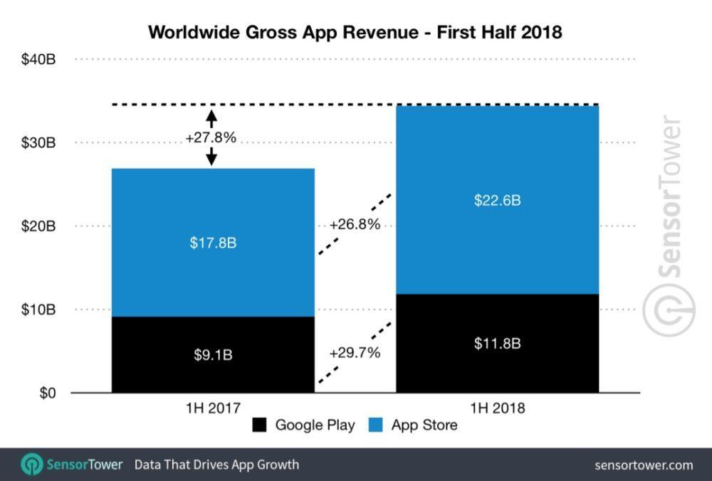 App Store iOS 11 Revenus Sensor Tower 1000x676 Les revenus de lApp Store sont presque 2 fois plus ceux du Google Play Store (Q1 2018)