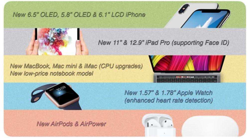 Apple MacBook iPhone X iPad Prediction Kuo 1000x556 De nouveaux Mac mini, MacBook, iPad Pro, Apple Watch... pour l'automne