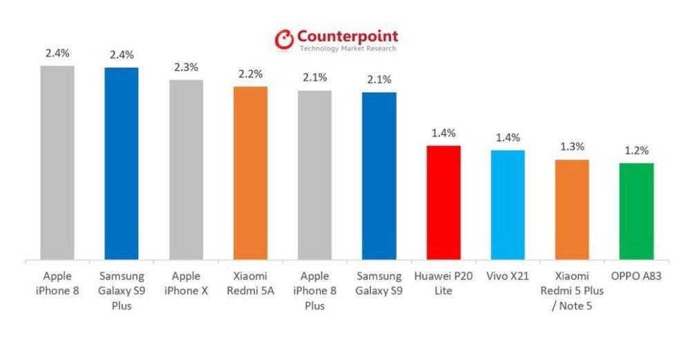 CCR iPhone 8 Plus Vendu 1000x502 L'iPhone 8 se retrouve en premier parmi les smartphones les plus vendus en mai 2018