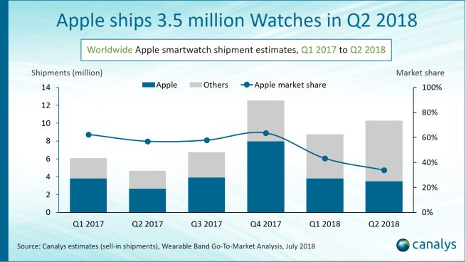 apple watch 3 5 millions Apple Watch : 3,5 millions vendu pour le Q2 2018, la version 4G un succès acharné