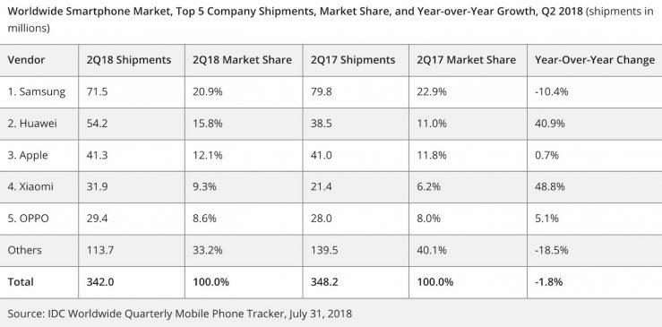 IDC Ventes Smartphones T2 2018 Huawei Devance Apple Huawei dépasse Apple et devient le deuxième vendeur de smartphones dans le monde