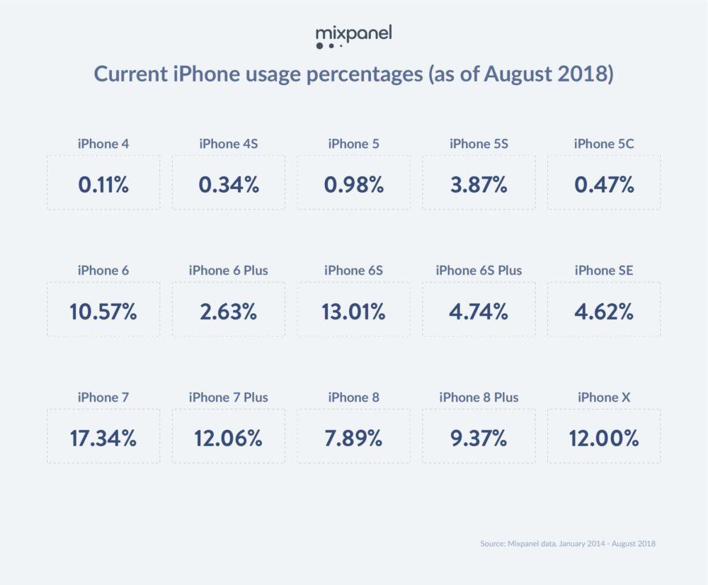 iOS Trends Info Tidbit 1000x826 Selon une recherche, liPhone 6s et liPhone 7 seraient les iPhone les plus utilisés