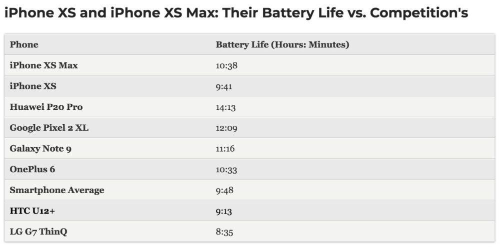iPhone XS X XS Max Autonomie 1000x501 iPhone XS et iPhone XS Max : lautonomie est en dessous de celle de liPhone X