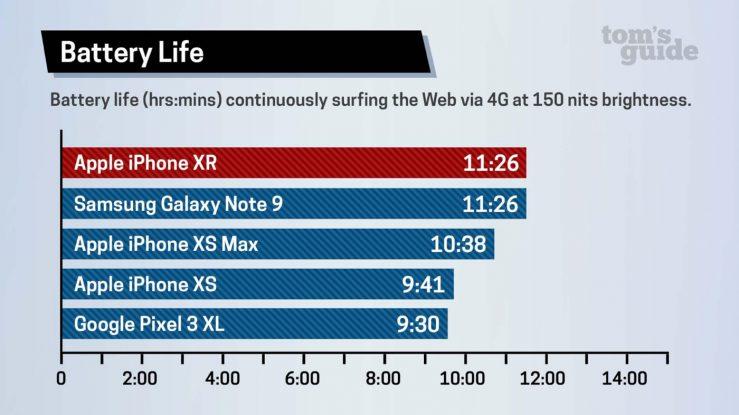 Test Batterie iPhone XR Toms Guide L'autonomie de l'iPhone XR dépasse celle de l'iPhone XS et de l'iPhone XS Max