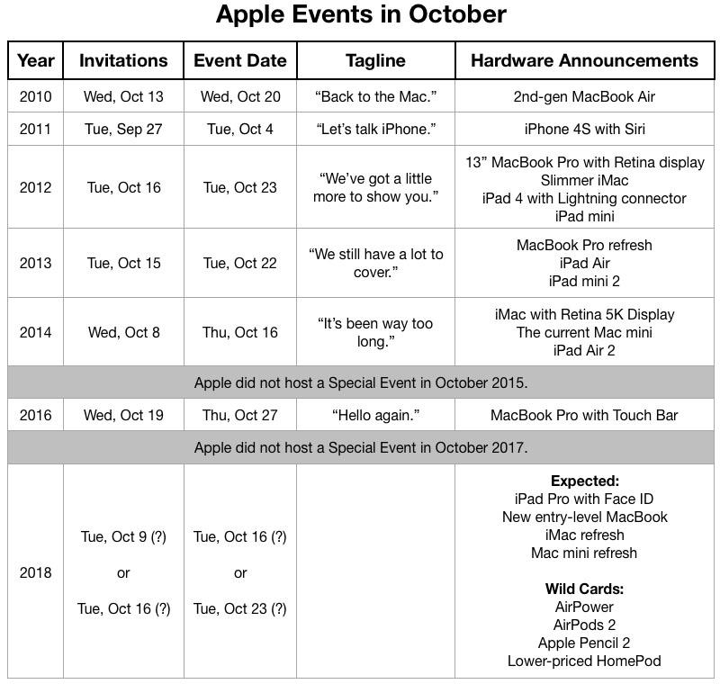 apple events october Nouveaux produits Apple : une keynote pour ce mois doctobre ?