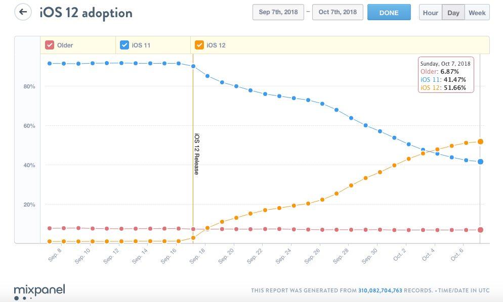 ios 12 pourcentage 1 iOS 12 est maintenant installé sur la moitié des appareils iOS en circulation