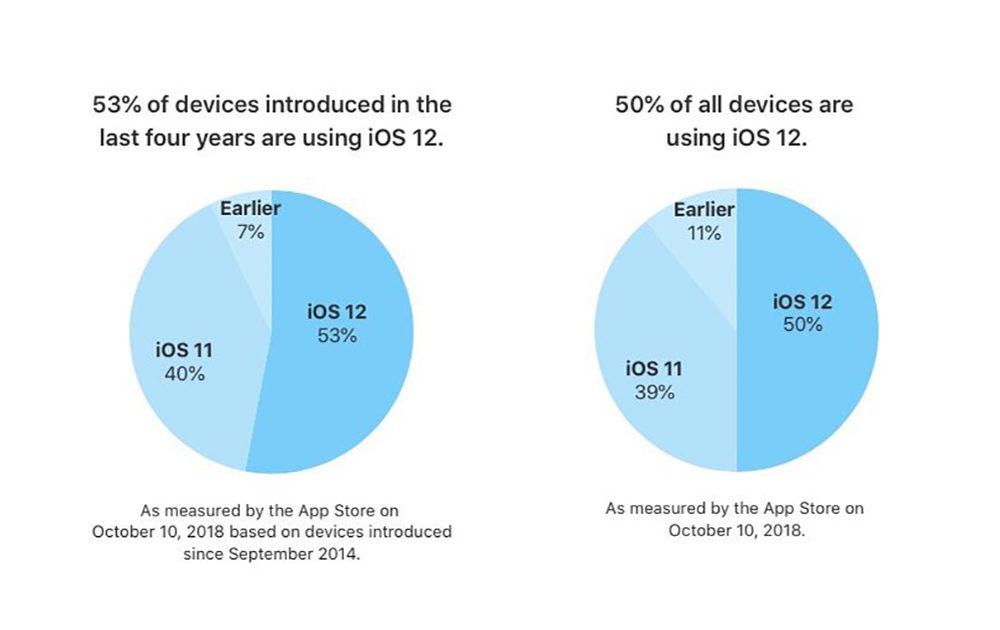 ios 12 usage apple 1000x630 Apple annonce quiOS 12 est installé sur 50% des appareils iOS en circulation