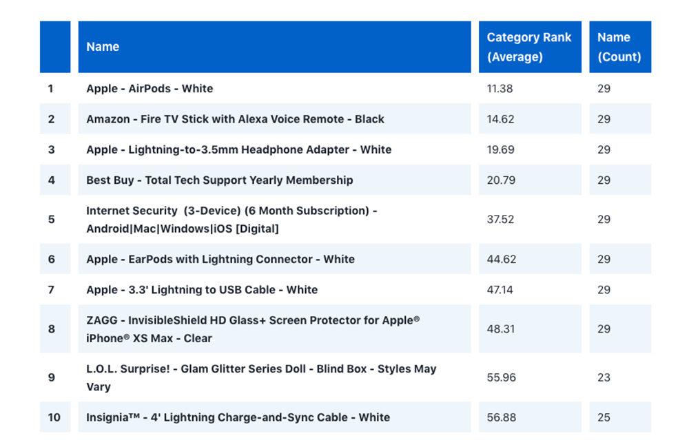 AirPods Adaptateur Lightning Best Buy 1000x639 Les AirPods étaient le produit le plus vendu chez Best Buy pour le mois doctobre