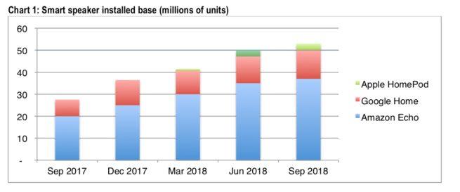 Part de Marché HomePod Google Home Amazon Echo La part de marché du HomePod accroît lentement, derrière Amazon et Google