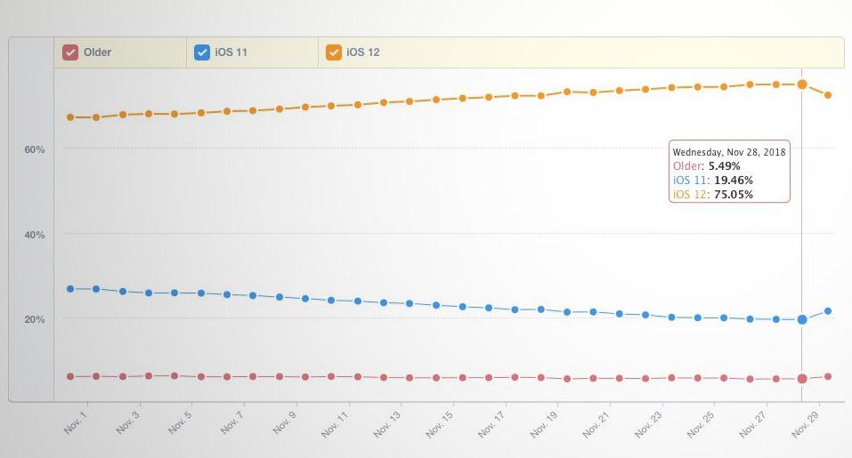 ios 12 adoption Selon Mixpanel, le taux dadoption diOS 12 est de 75%