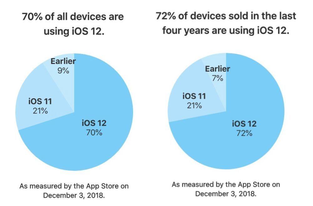 iOS 12 Taux Installation 70 Pourcent 1000x660 iOS 12 est installé sur 70% des iPhone et iPad et iPod touch