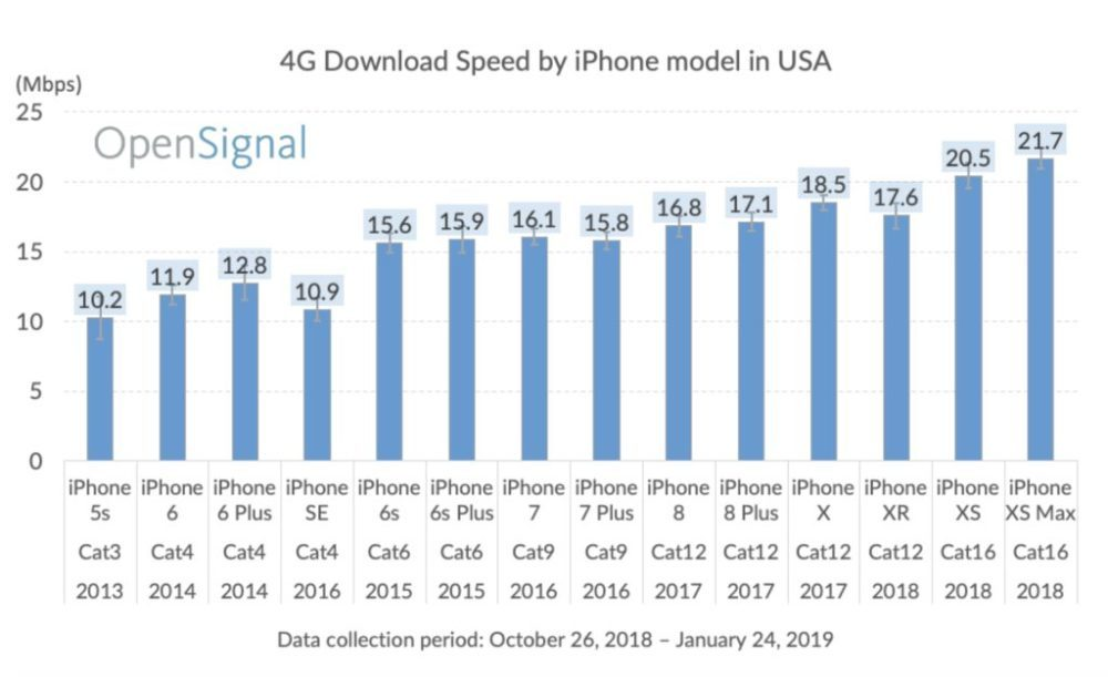 all iphone models cellular speeds 1 1000x611 Les iPhone XS et XS Max sont 2 fois plus rapides en téléchargement que l'iPhone 5s (4G LTE)
