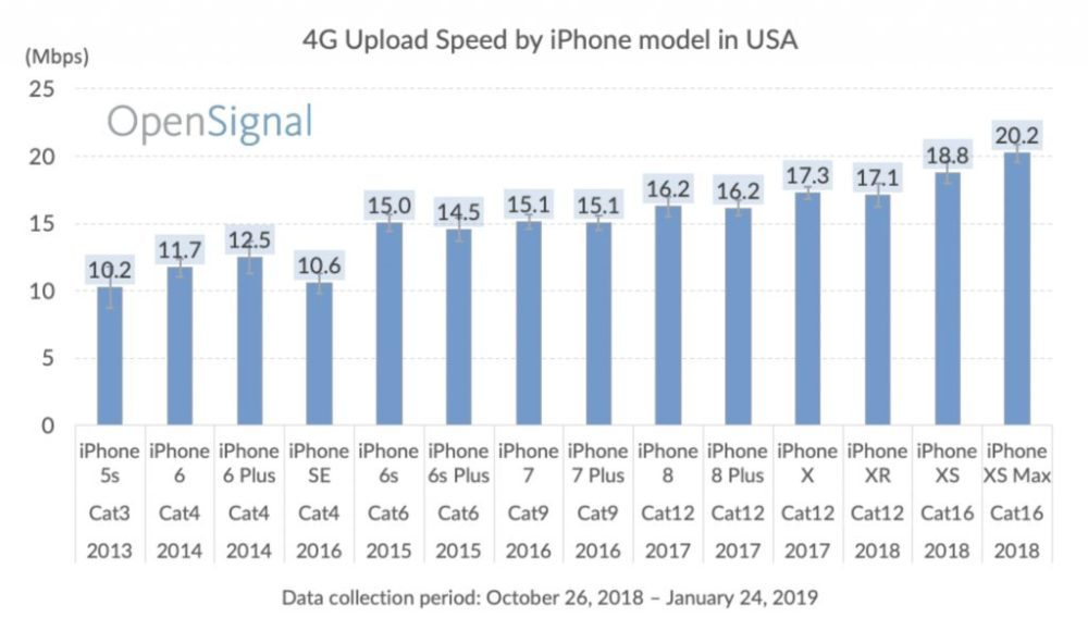 all iphone models cellular speeds 2 1000x579 Les iPhone XS et XS Max sont 2 fois plus rapides en téléchargement que l'iPhone 5s (4G LTE)