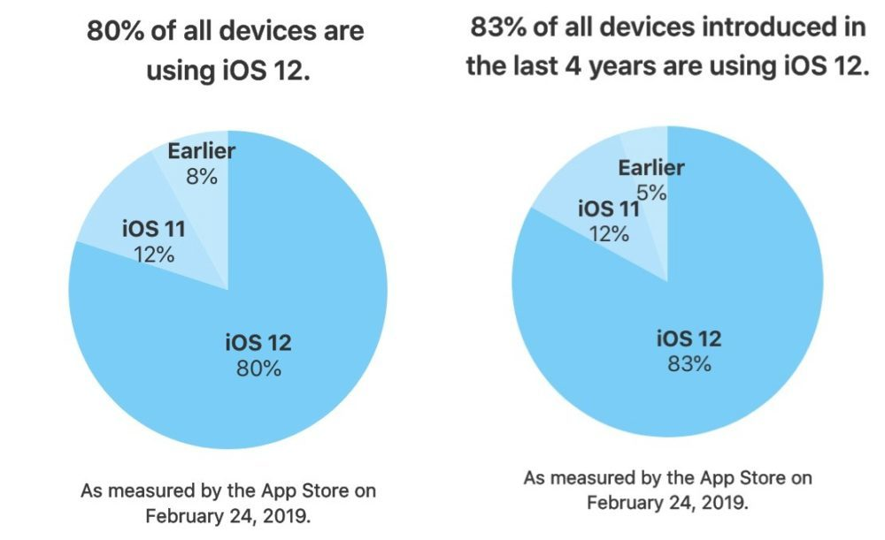 iOS 12 Part Installation 80 Pourcent 1000x611 Le taux d'adoption d'iOS 12 est à présent de 80%