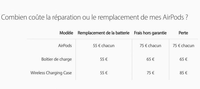 Nouveaux Prix Reparation AirPods Apple a revu les prix de remplacement et de réparation des AirPods