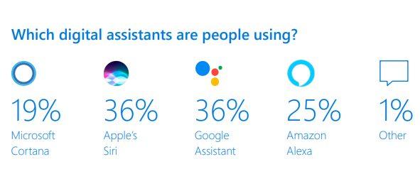 Assistant Vocaux Dominants Etude Microsoft Siri Google Assitant Siri et Google Assistant en tête sur le marché des assistants vocaux