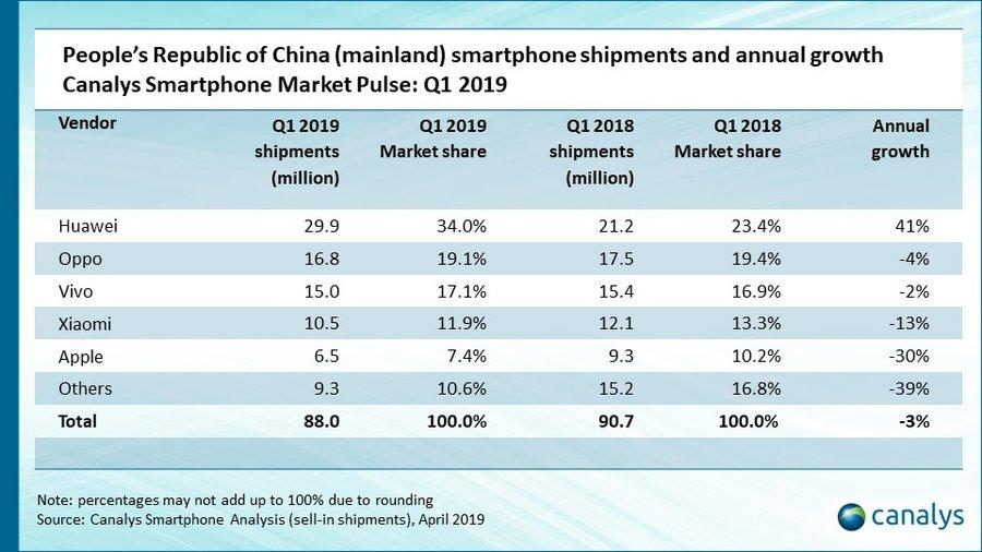 Ventes iPhone Chine Q1 2019 Canalys Les ventes diPhone en Chine ont subi une baisse de 30% au 1er trimestre de 2019