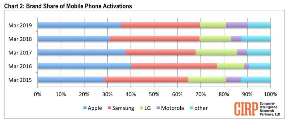 iPhone Samsung US sales 1000x421 LiPhone sest mieux vendu que les Galaxy et les autres smartphones au 1er trimestre aux États Unis